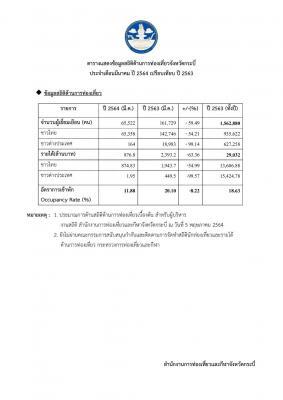 สถิติด้านการท่องเที่ยวจังหวัดกระบี่   ประจำเดือนมีนาคมปี 2564 เปรียบเทียบ ปี เดือนมีนาคม 2563