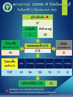 สถานการณ์ COVID-19 จังหวัดนนทบุรี วันจันทร์ที่ 23 มีนาคม พ.ศ. 2563